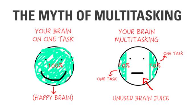 Singetasking VS Multitasking εργαζόμενου: Τελικά ποιος έχει τη μεγαλύτερη απόδοση;