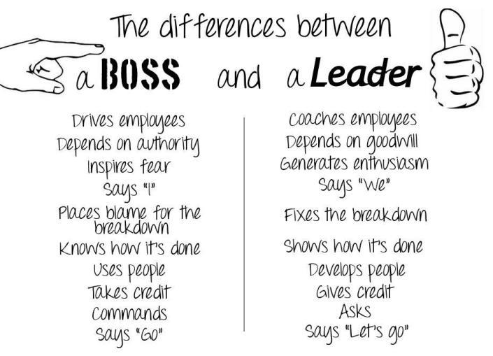 """Ποιος είναι ο """"leader"""" της ομάδας;"""
